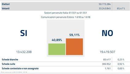 El 'no' se impone en el referéndum constitucional por casi 6 millones de votos, con el 59,1% de apoyos