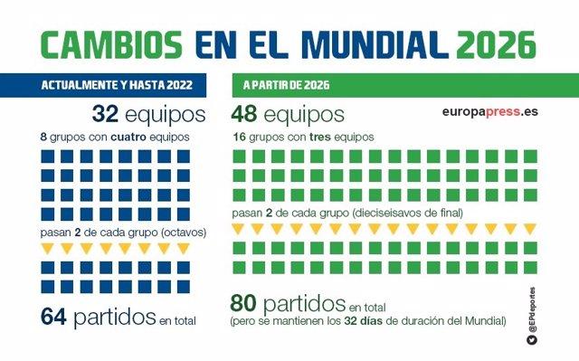 Cambio de formato para el Mundial 2026 de fútbol