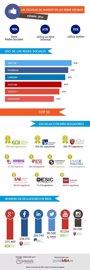 Foto: COMUNICADO: El 90% de las Escuelas de Negocio en España ya tiene presencia en las redes sociales en 2016