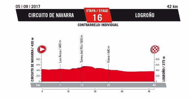 Perfil de la etapa de la Vuelta Ciclista 2017 que llega a Logroño