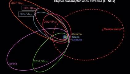 Dos distantes asteroides ofrecen nuevas pistas del Planeta Nueve