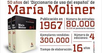 Así es el Diccionario de María Moliner, la obra que precisó más el uso...
