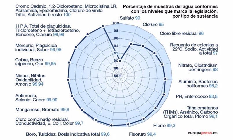Cuál es la calidad de agua que bebemos en España y otras respuestas sobre este valioso recurso