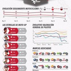 Marc Márquez, el pilot amb millor imatge per a la població (PERSONALITY MEDIA)
