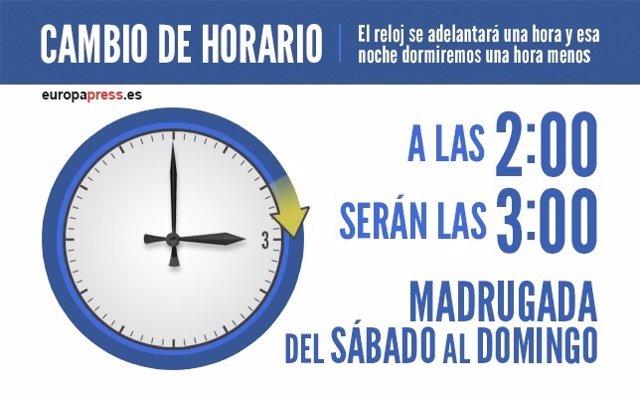 Cambio de hora en España: a las 02:00 serán las 03:00