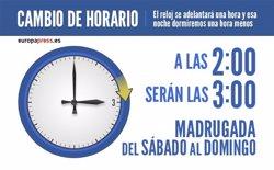 Aquesta matinada s'avança una hora el rellotge per l'horari d'estiu (EUROPA PRESS)