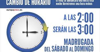 La madrugada de este domingo, a las 2.00 horas serán las 3.00 horas