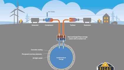 Proponen embalsar aire comprimido como 'bateria' de energía renovable