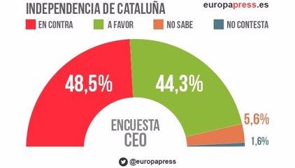 El 'no' a la independencia en Cataluña gana al 'sí' por 4,2 puntos