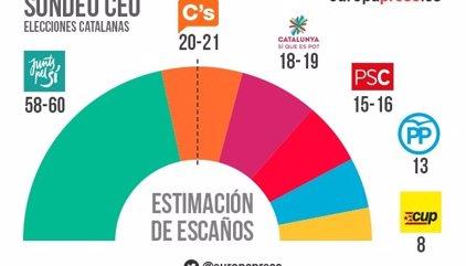 Los partidos independentistas perderían entre 4 y 6 escaños y peligraría su mayoría absoluta