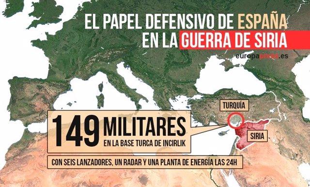 El papel defensivo de España en la guerra de Siria