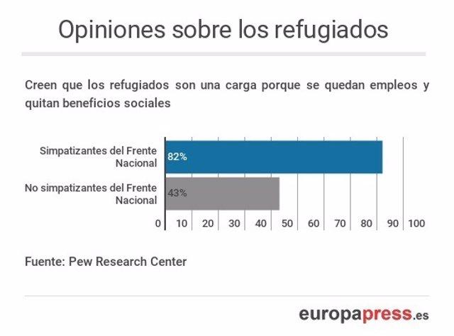 Opiniones sobre los refugiados de los simpatizantes del Frente Nacional