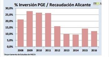 INECA alerta de l'afonament de la inversió de l'Estat a Alacant malgrat...