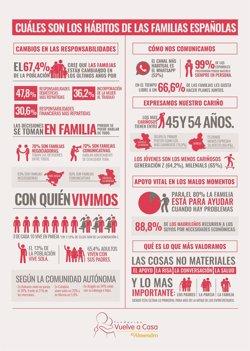 Siete de cada diez familias españolas toman las decisiones según el consenso de todos sus miembros, según un estudio