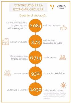 La industria vidriera española produjo 3,73 millones de toneladas y dio empleo directo a más de 6.700 personas en 2016