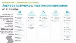 Hostelería, servicio asistencial, logística o ventas, sectores con mayor demanda para contratar a colectivos vulnerables