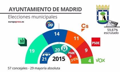 En Madrid capital, con el 57,8% de los votos escrutados, el PP, Cs y Vox suman mayoría absoluta