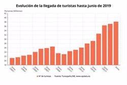 España supera los 38 millones de turistas hasta junio, con un gasto de 40.380 millones, un 3,7% más