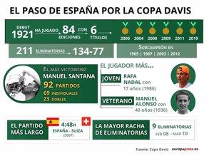 España en la Copa Davis, en infografías, gráficos y datos