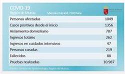Se estabiliza el número de afectados por coronavirus en  Murcia y bajan los ingresos hospitalarios