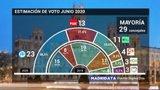 PP ganaría hoy elecciones en Madrid con 23 ediles, Cs pierde 7 y Podemos entraría en Cibeles, según encuesta Telemadrid