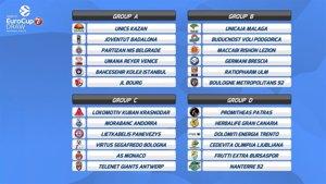 Unicaja, Gran Canaria, Andorra y Joventut ya conocen a sus rivales en la próxima Eurocup