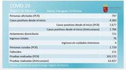 Totana (Murcia) seguirá una semana más en fase uno flexibilizada