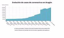 Aragón detecta 439 casos de coronavirus, 273 de ellos asintomáticos