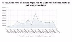 Los resultados de Grupo Argos en el primer semestre del año, en gráficos