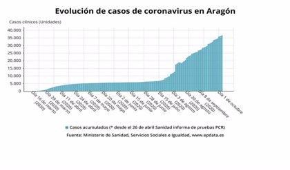 Aragón detecta 282 nuevos casos, 204 en la provincia de Zaragoza, y 51 fallecidos en una semana