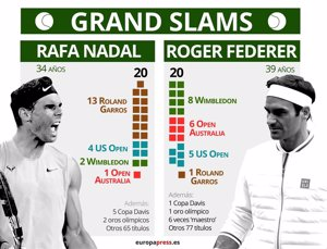 Nadal alcanza a Federer y oposita al mejor de la historia