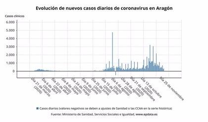 Aragón notifica 329 contagios y 623 personas están hospitalizadas por la COVID-19