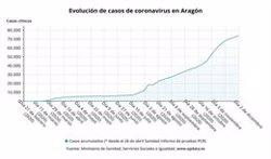 Aragón registra 363 casos, 2 fallecidos y 991 altas