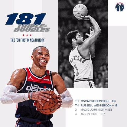 Russell Westbrook iguala el recórd histórico de 'triples-dobles' de Oscar Robertson en la NBA