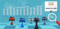 La crisis de los microchips disparará la importación de vehículos usados un 12% en 2021, según Sumauto
